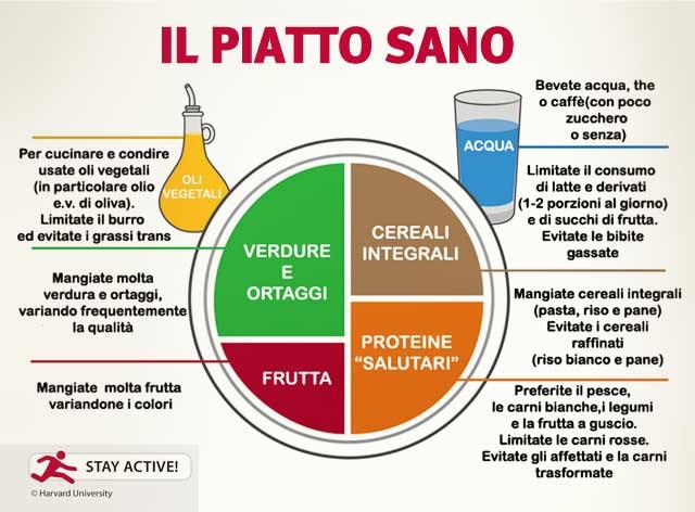 Dieta Mediterranea Per Dimagrire Con Uno Stile Di Vita Sano