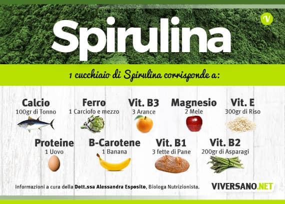 "Scarica: ""Nutrienti per 1 cucchiaio di Spirulina"" - ViverSano.net"