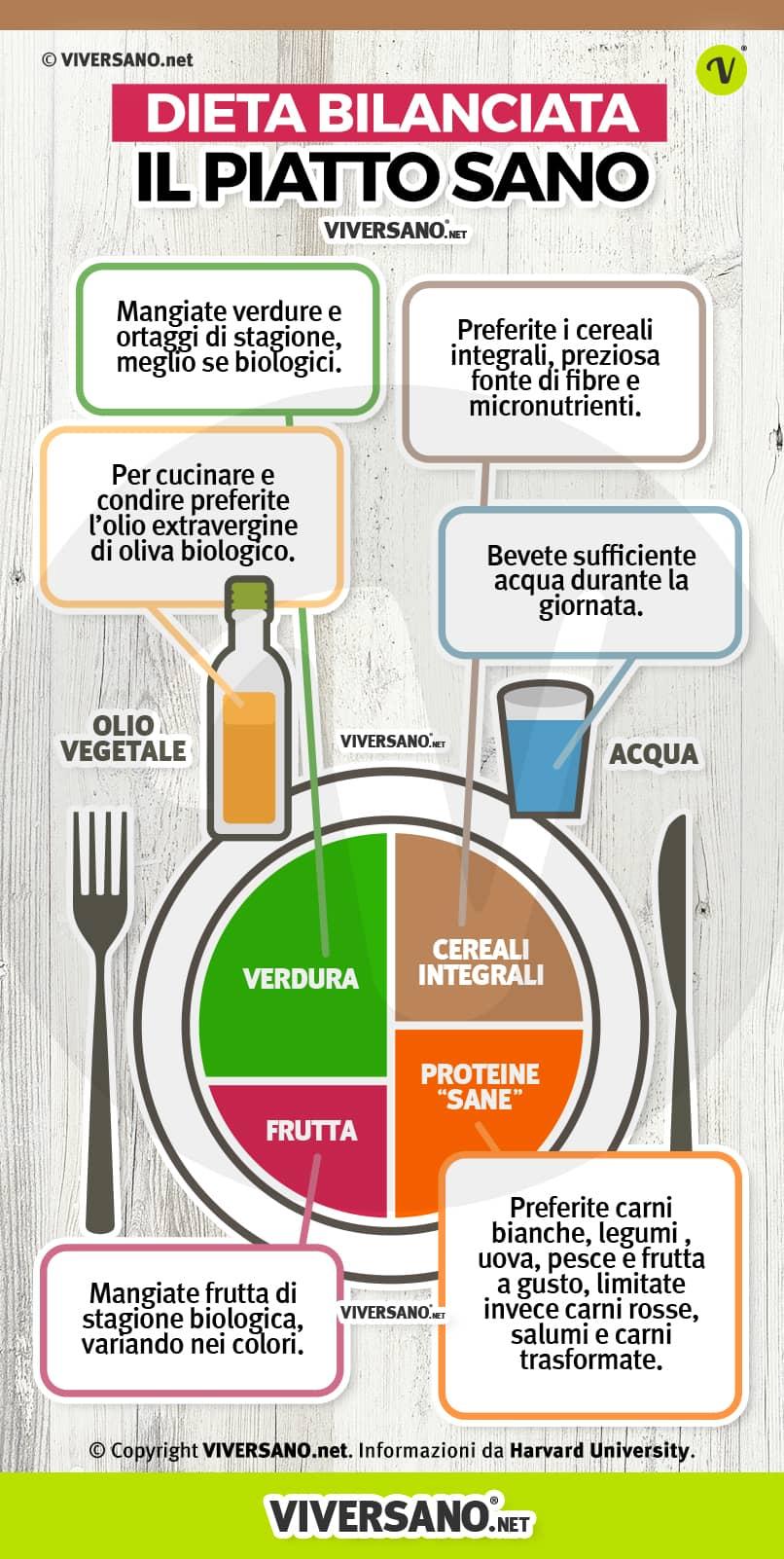 programma di dieta a basso colesterolo