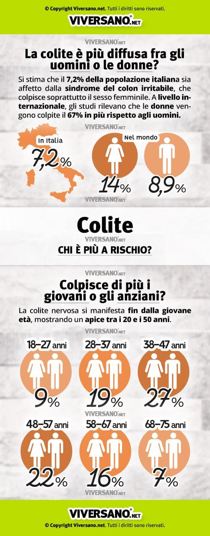 Infografica dati statistici colite